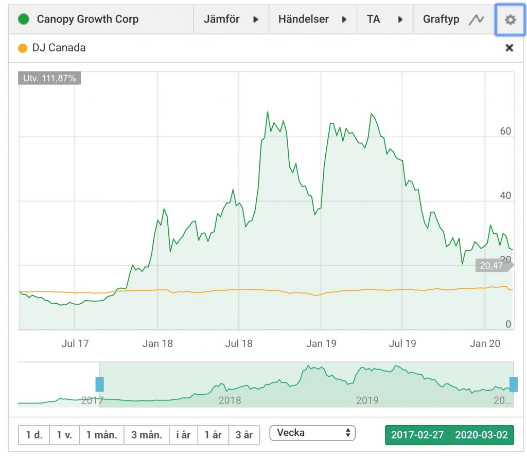 Canopy Growth Corp (WEED)