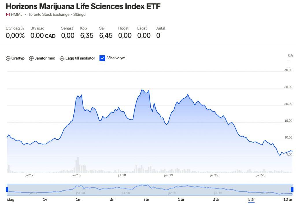 5 års graf Horizons Marijuana Life Sciences Index ETF