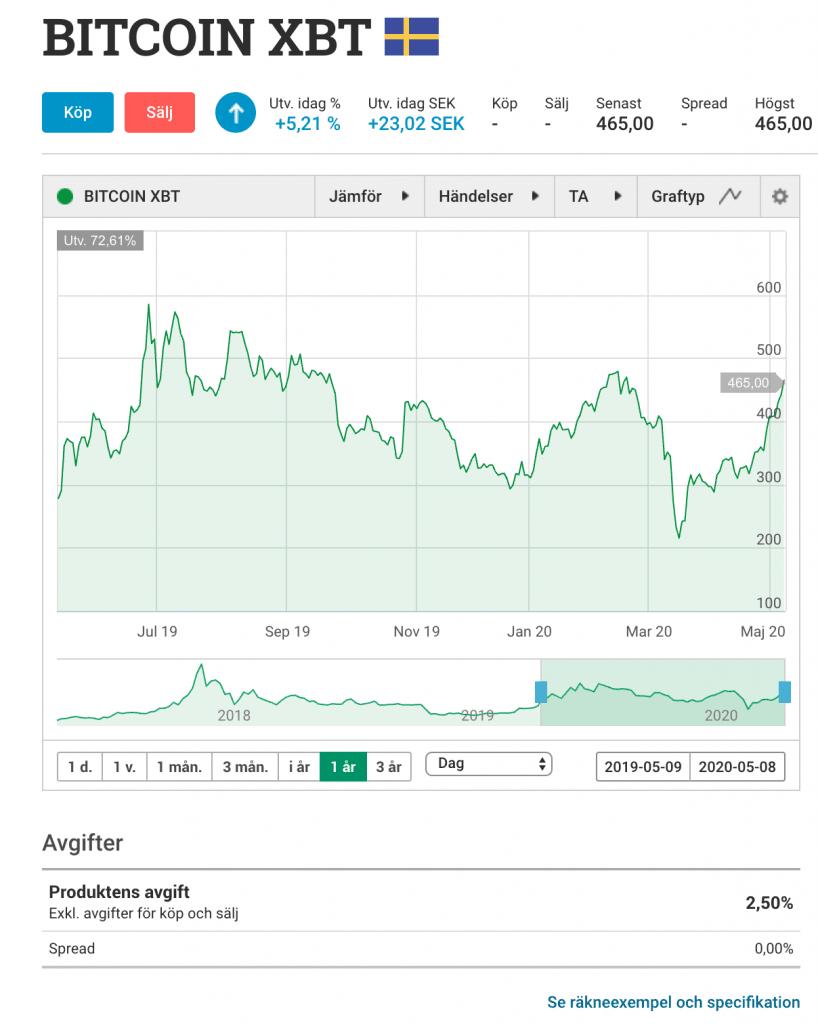 Investera i Bitcoin på Avanza