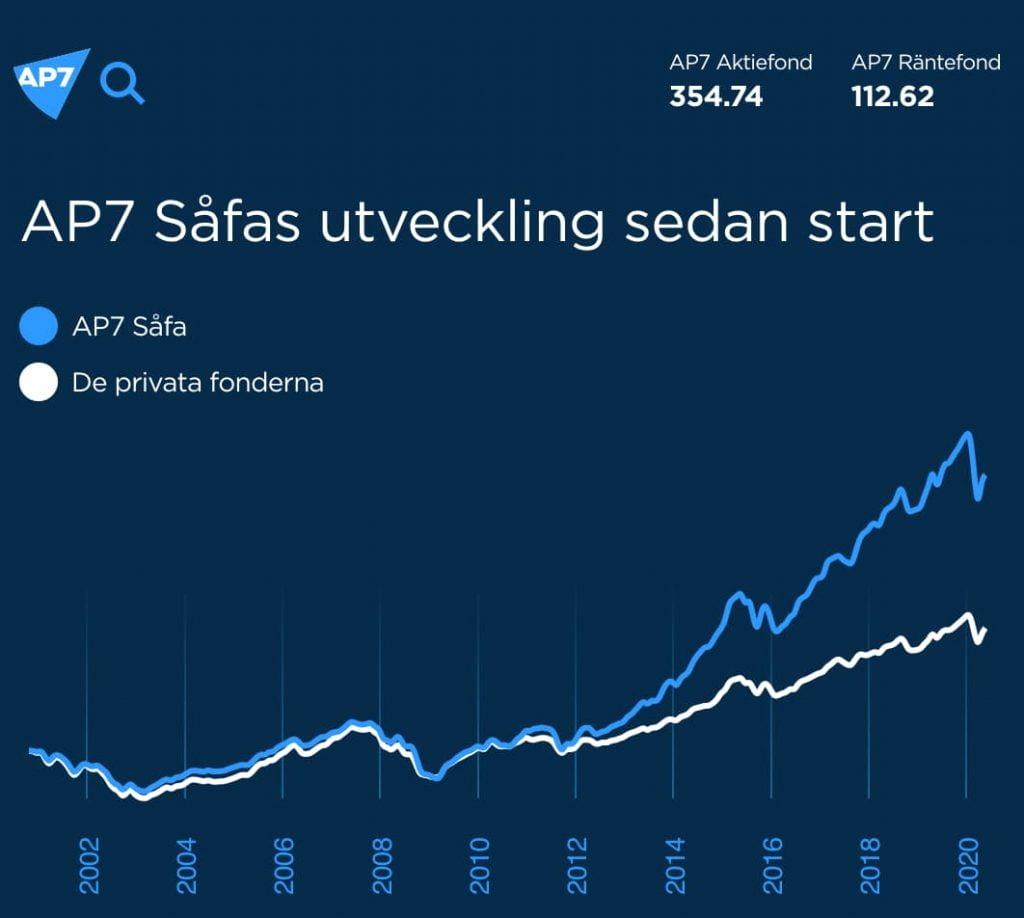 AP7 såfa utveckling sedan start