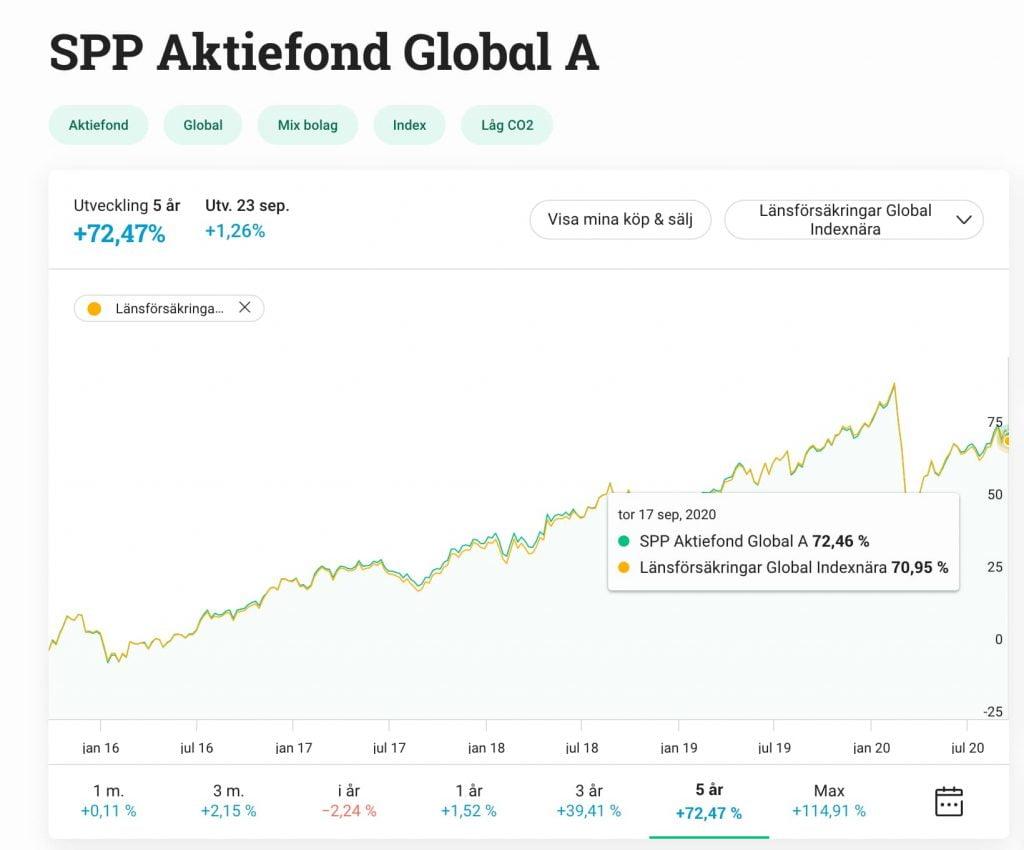 Global indexfond