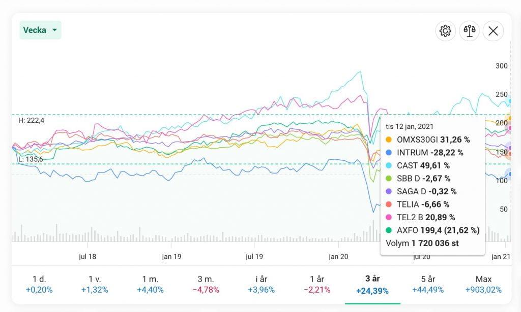 Högutdelande aktier vs stockholmsbörsen