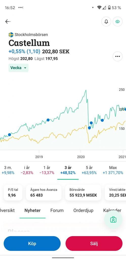 Köpa aktier i Castellum på Avanza