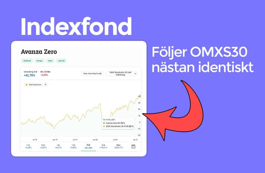 Indexfond Avanza Zero OMXS30