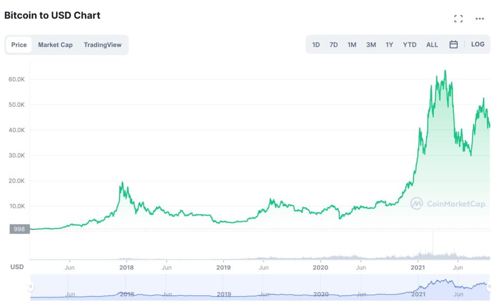 Bitcoins prisutveckling Januari 2017 till September 2021